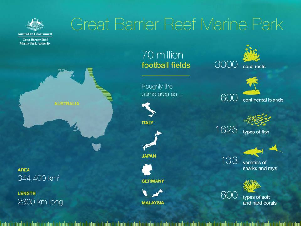 Wonders of the Great Barrier Reef (pc: www.gbrmpa.gov.au)